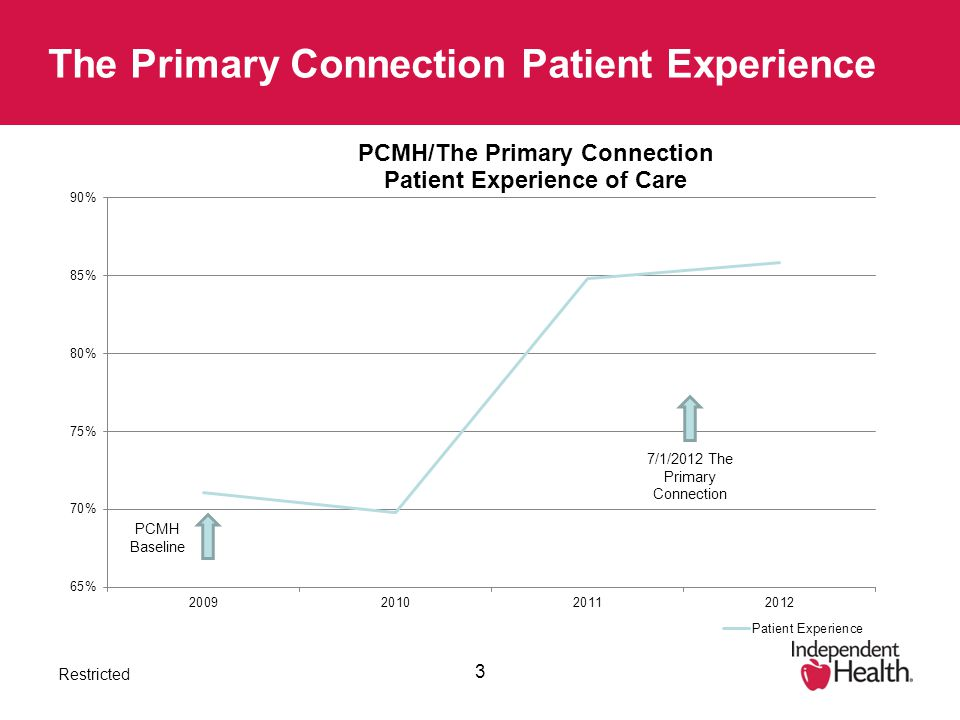 Restricted 3 The Primary Connection Patient Experience