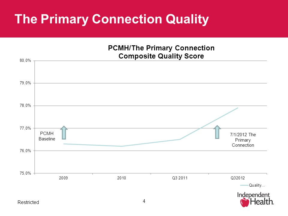 Restricted The Primary Connection Quality 4