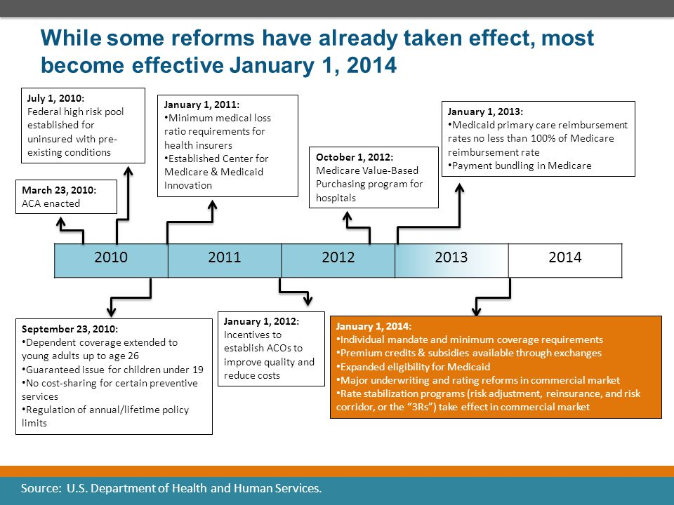 While some reforms have already taken effect, most become effective January 1, 2014 20102011201220132014 March 23, 2010: ACA enacted July 1, 2010: Fed