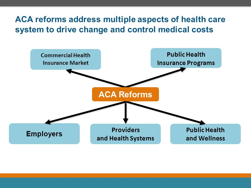ACA reforms address multiple aspects of health care system to drive change and control medical costs Commercial Health Insurance Market Public Health