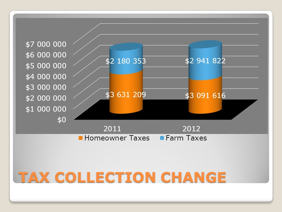 TAX COLLECTION CHANGE