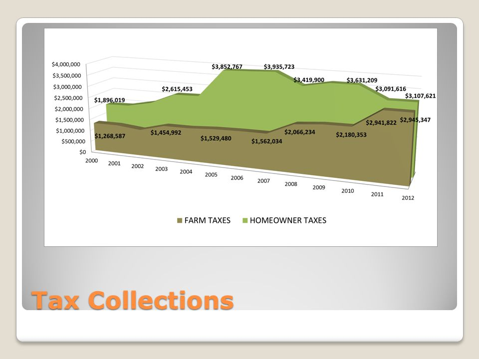 Tax Collections