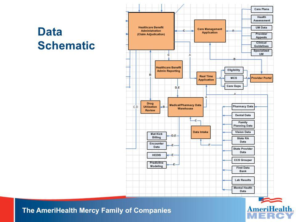 Data Schematic