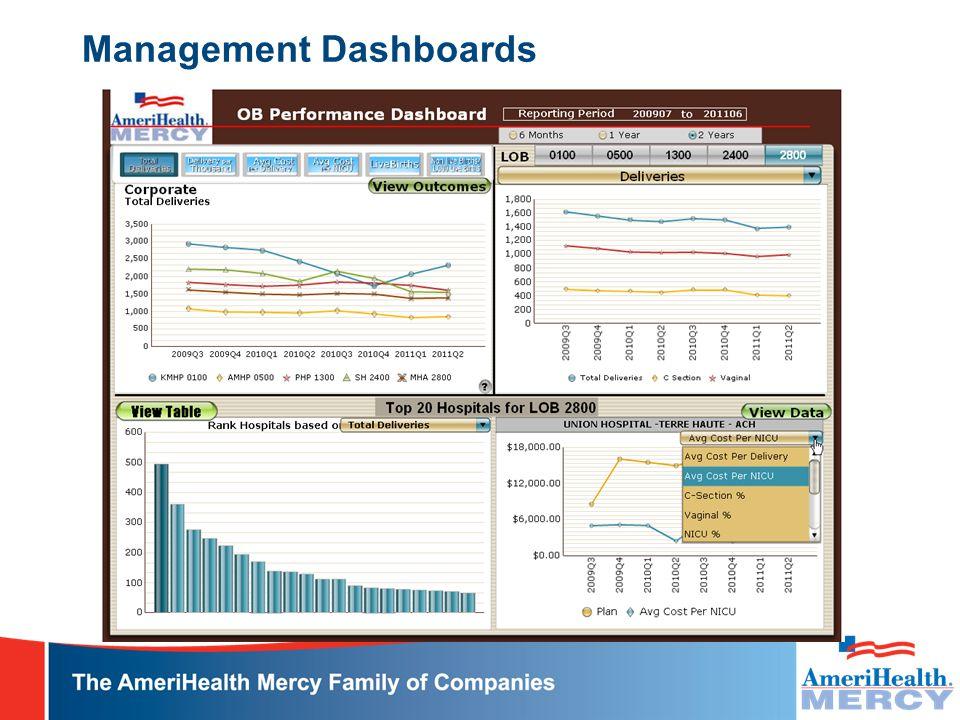 Management Dashboards