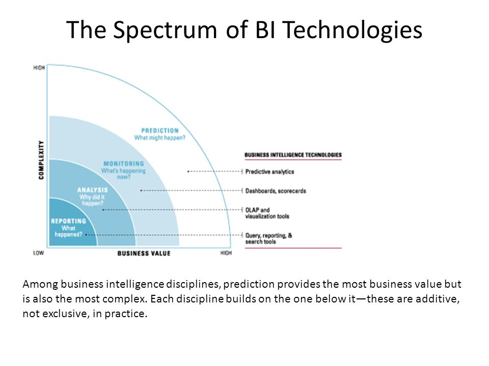 The Spectrum of BI Technologies Among business intelligence disciplines, prediction provides the most business value but is also the most complex.