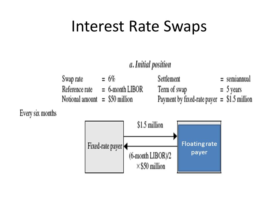 Interest Rate Swaps Floating rate payer
