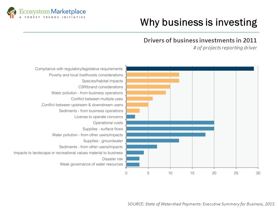 Why business is investing Drivers of business investments in 2011 # of projects reporting driver SOURCE: State of Watershed Payments: Executive Summar