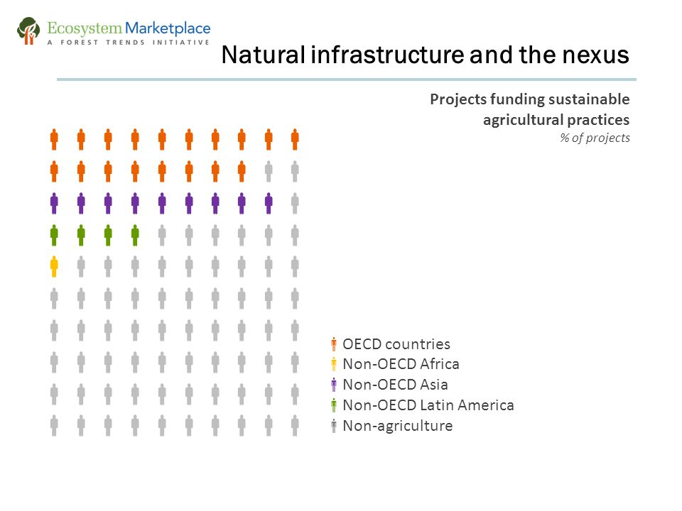  Natural infrastructure and the nexus  OECD countries  Non-OECD Africa  Non-OECD Asia  Non-OECD Latin America  Non-agriculture Projects