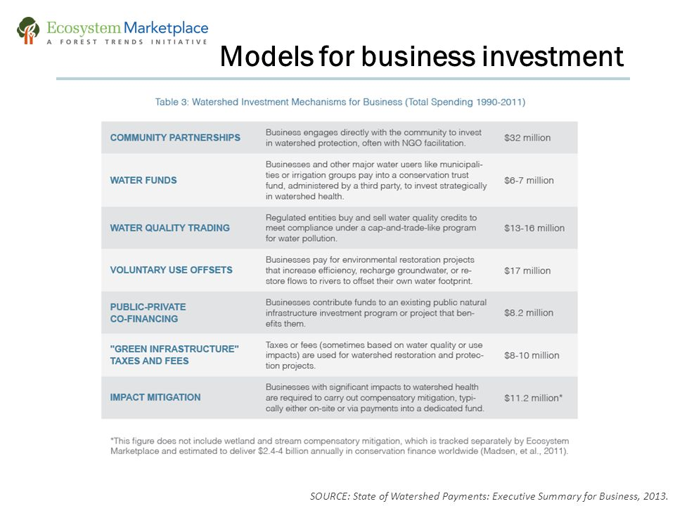 Models for business investment SOURCE: State of Watershed Payments: Executive Summary for Business, 2013.