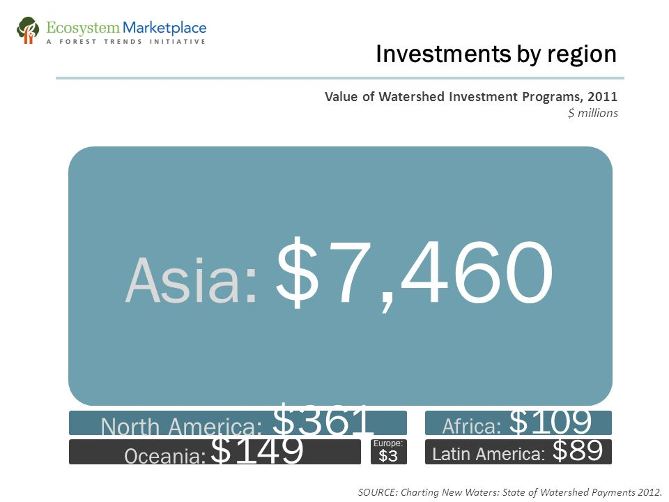 Value of Watershed Investment Programs, 2011 $ millions Investments by region Asia: $7,460 North America: $361 Oceania: $149 Europe: $3 Africa: $109 L