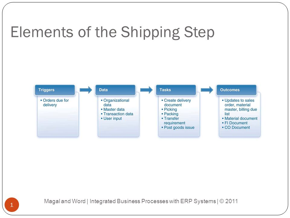 Outcomes of Shipping (Goods Issue) Magal and Word | Integrated Business Processes with ERP Systems | © 2011 12