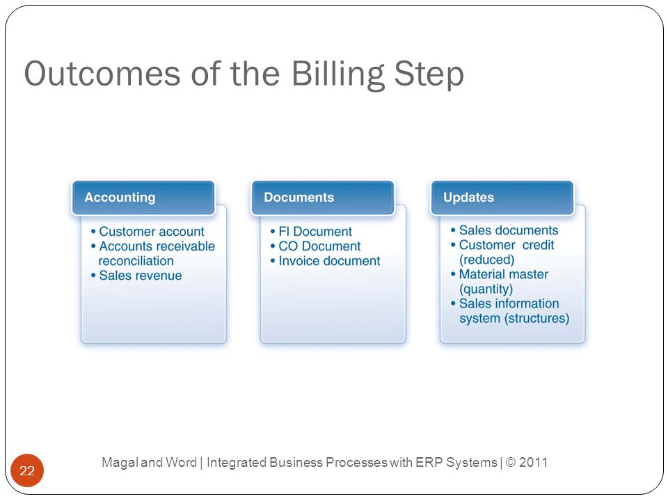 Outcomes of the Billing Step Magal and Word | Integrated Business Processes with ERP Systems | © 2011 22