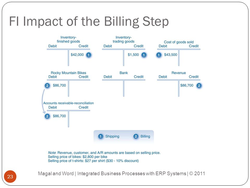 FI Impact of the Billing Step Magal and Word | Integrated Business Processes with ERP Systems | © 2011 23