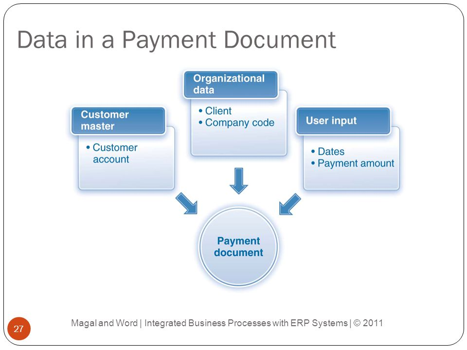 Data in a Payment Document Magal and Word | Integrated Business Processes with ERP Systems | © 2011 27