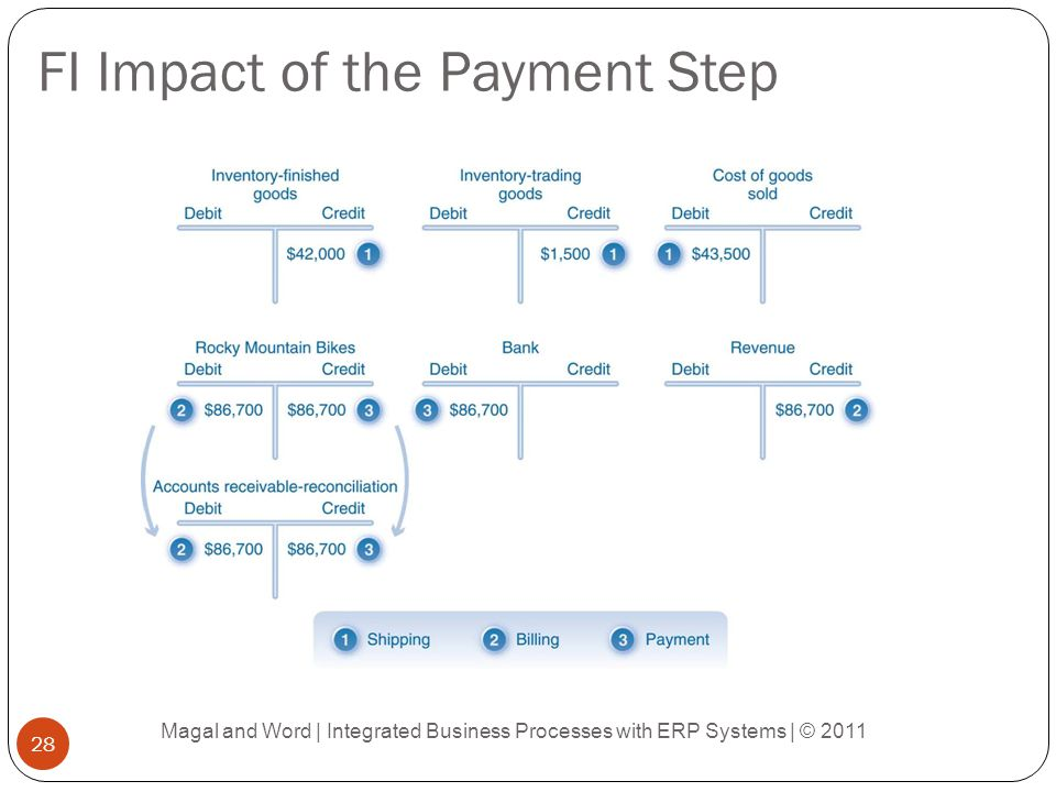 FI Impact of the Payment Step Magal and Word | Integrated Business Processes with ERP Systems | © 2011 28