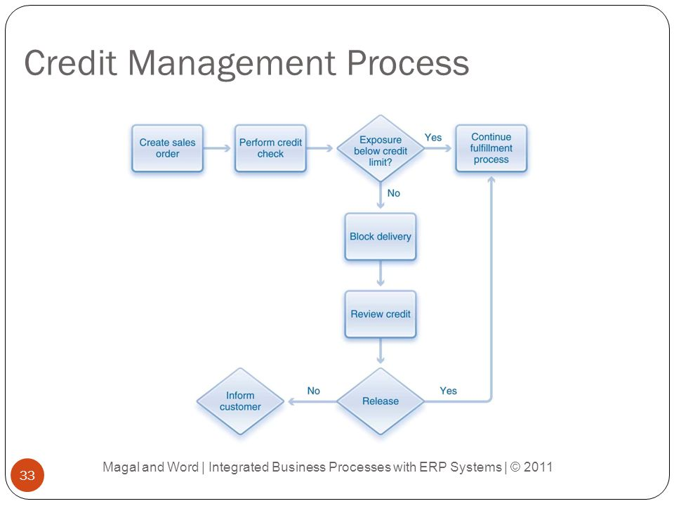 Credit Management Process Magal and Word | Integrated Business Processes with ERP Systems | © 2011 33