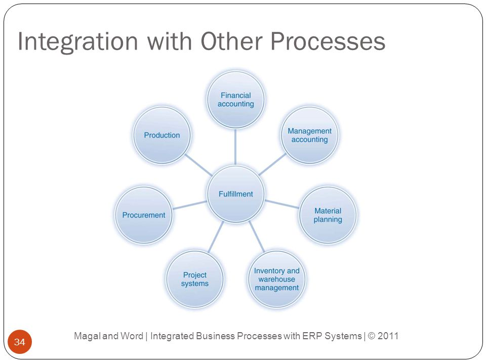 Integration with Other Processes Magal and Word | Integrated Business Processes with ERP Systems | © 2011 34