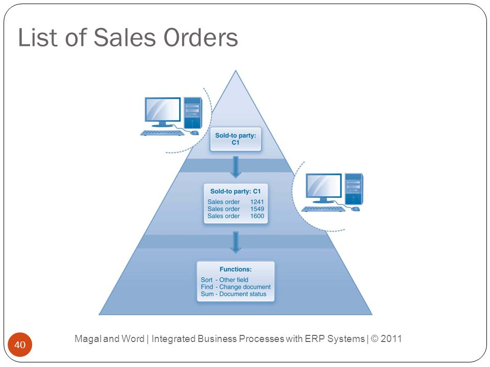 List of Sales Orders Magal and Word | Integrated Business Processes with ERP Systems | © 2011 40