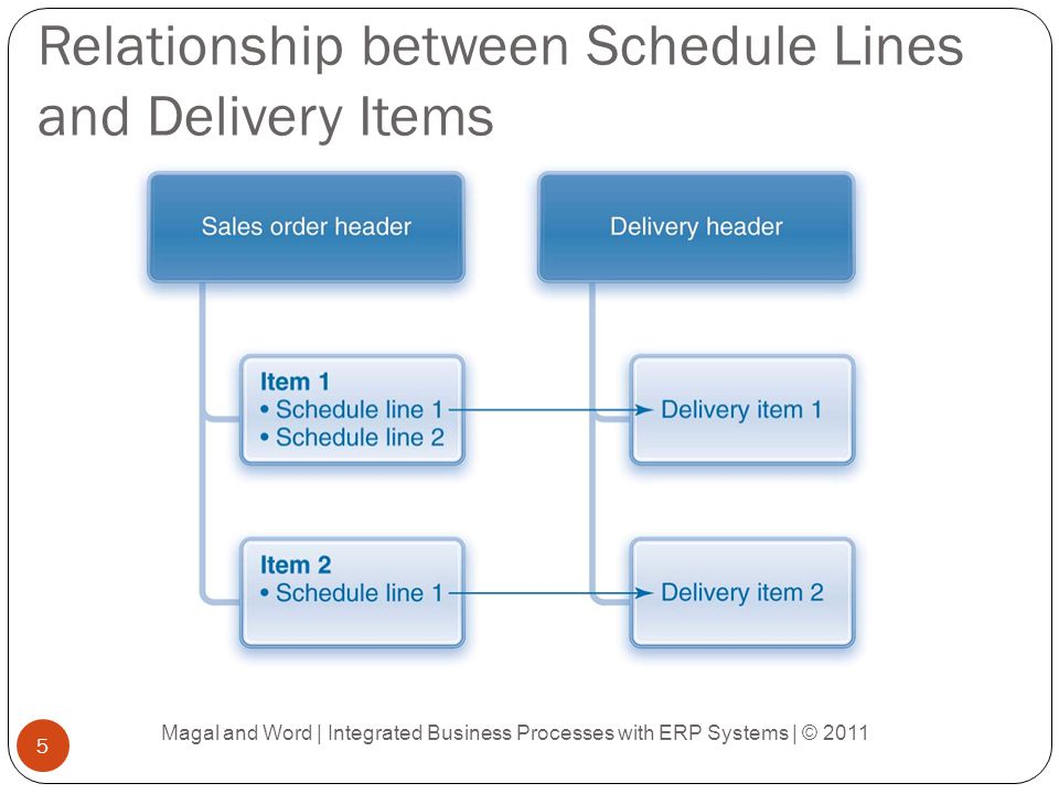 Elements of the Payment Step Magal and Word | Integrated Business Processes with ERP Systems | © 2011 26