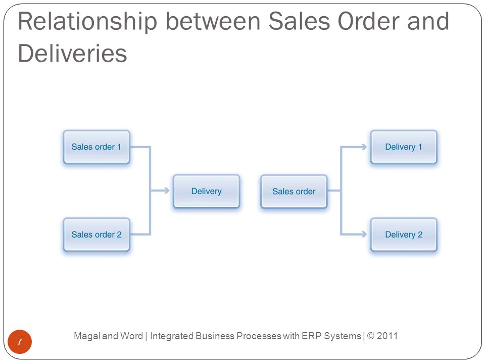 Relationship between Sales Order and Deliveries Magal and Word | Integrated Business Processes with ERP Systems | © 2011 7