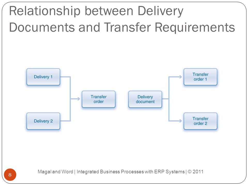 Structure of a Billing Document Magal and Word | Integrated Business Processes with ERP Systems | © 2011 19
