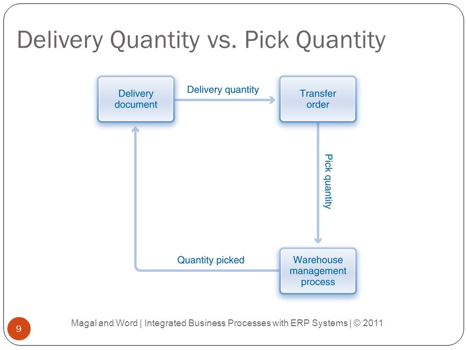 Packing Options Magal and Word | Integrated Business Processes with ERP Systems | © 2011 10