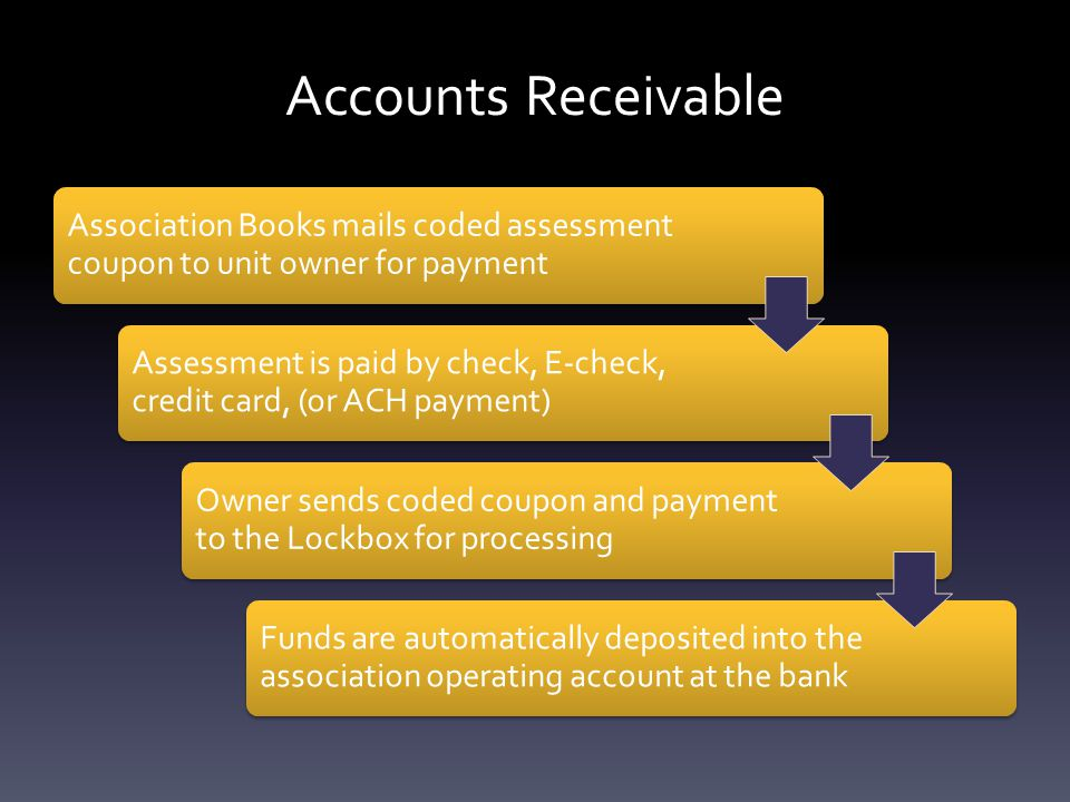Accounts Receivable Association Books mails coded assessment coupon to unit owner for payment Assessment is paid by check, E-check, credit card, (or ACH payment) Owner sends coded coupon and payment to the Lockbox for processing Funds are automatically deposited into the association operating account at the bank