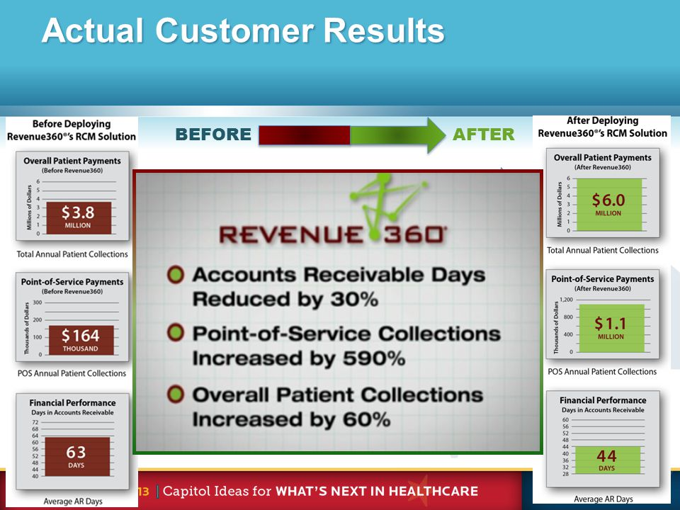 BEFORE AFTER Total patient revenue Increased point-of-service revenue Decreased AR Days Actual Customer Results