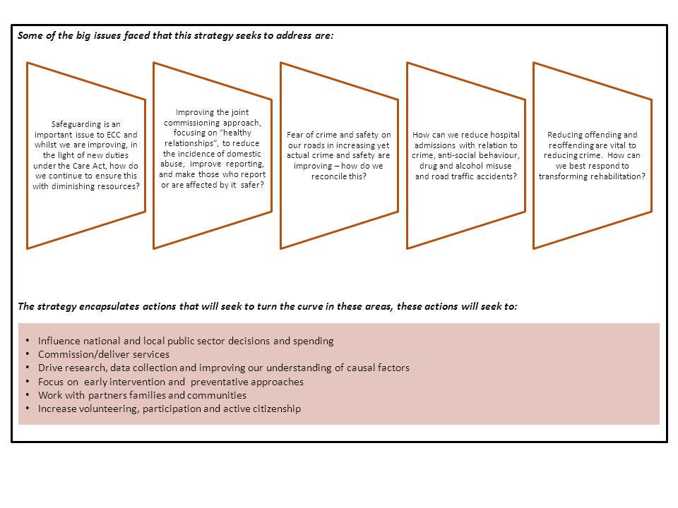 Some of the big issues faced that this strategy seeks to address are: The strategy encapsulates actions that will seek to turn the curve in these areas, these actions will seek to: Safeguarding is an important issue to ECC and whilst we are improving, in the light of new duties under the Care Act, how do we continue to ensure this with diminishing resources.
