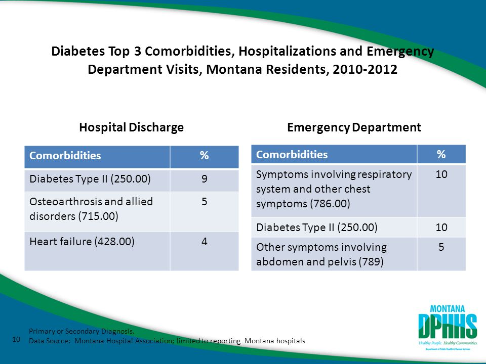 Diabetes Top 3 Comorbidities, Hospitalizations and Emergency Department Visits, Montana Residents, 2010-2012 Hospital Discharge Emergency Department Comorbidities% Symptoms involving respiratory system and other chest symptoms (786.00) 10 Diabetes Type II (250.00)10 Other symptoms involving abdomen and pelvis (789) 5 10 Comorbidities% Diabetes Type II (250.00)9 Osteoarthrosis and allied disorders (715.00) 5 Heart failure (428.00)4 Primary or Secondary Diagnosis.