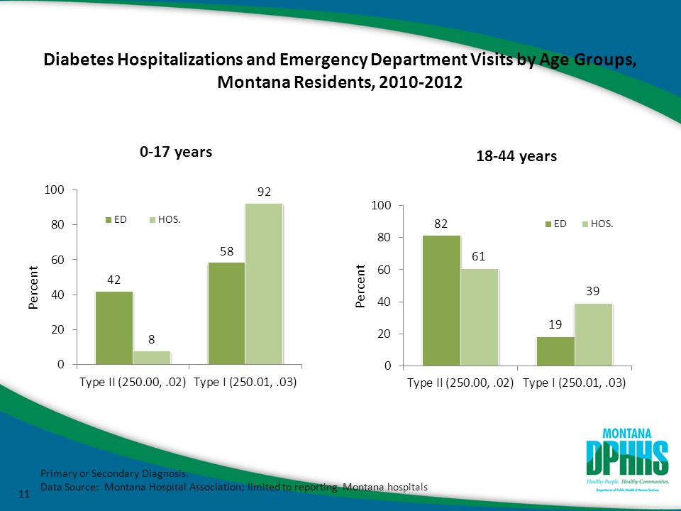 12 Diabetes Hospitalizations and Emergency Department Visits by Age Groups, Montana Residents, 2010-2012 Primary or Secondary Diagnosis.