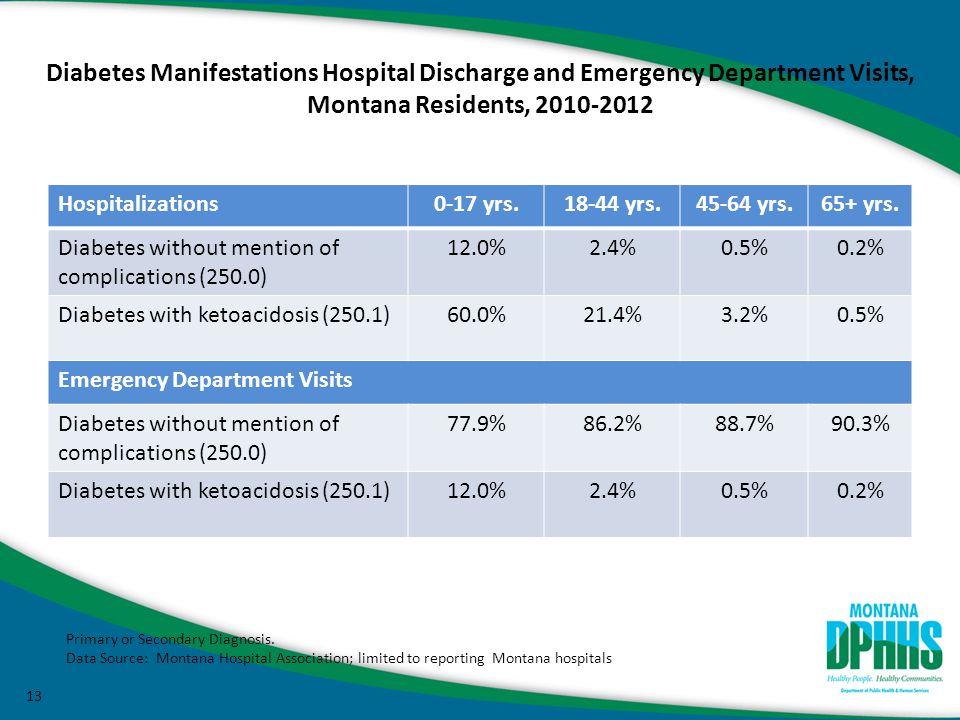 13 Hospitalizations0-17 yrs.18-44 yrs.45-64 yrs.65+ yrs.