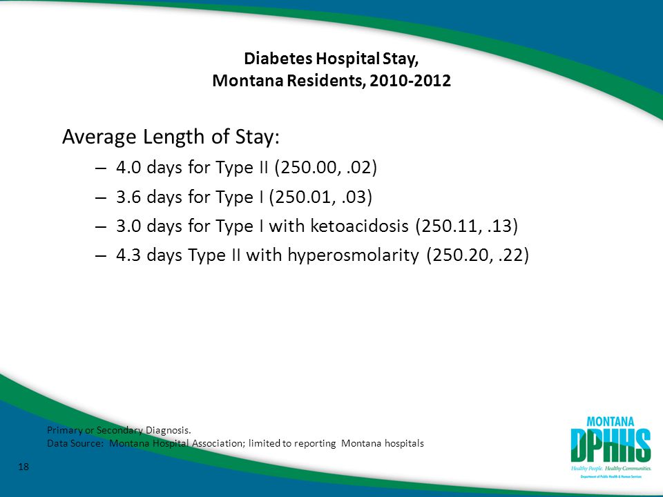 Diabetes Hospital Stay, Montana Residents, 2010-2012 18 Average Length of Stay: – 4.0 days for Type II (250.00,.02) – 3.6 days for Type I (250.01,.03) – 3.0 days for Type I with ketoacidosis (250.11,.13) – 4.3 days Type II with hyperosmolarity (250.20,.22) Primary or Secondary Diagnosis.
