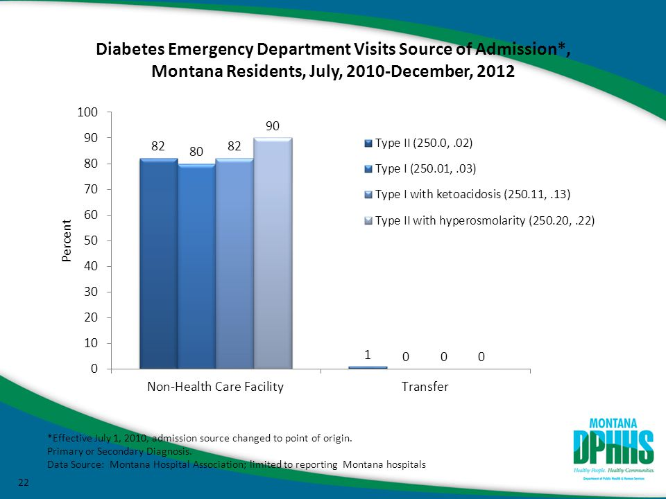 22 Diabetes Emergency Department Visits Source of Admission*, Montana Residents, July, 2010-December, 2012 *Effective July 1, 2010, admission source changed to point of origin.