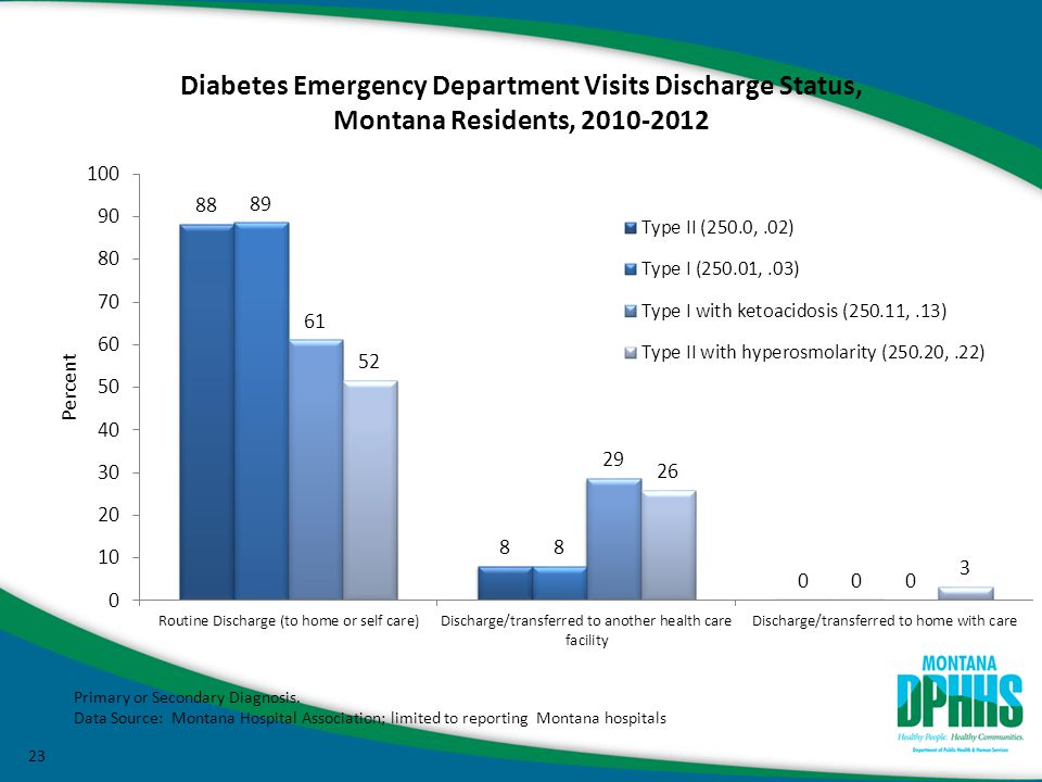 23 Diabetes Emergency Department Visits Discharge Status, Montana Residents, 2010-2012 Primary or Secondary Diagnosis.