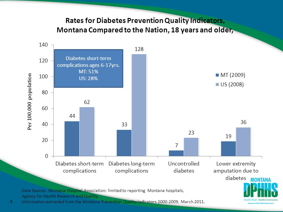 8 Rates for Diabetes Prevention Quality Indicators, Montana Compared to the Nation, 18 years and older, Diabetes short-term complications ages 6-17yrs.