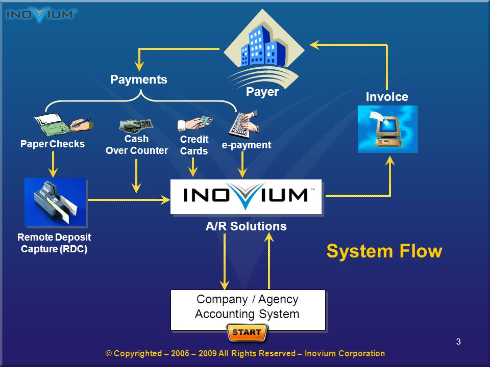 4 InoviumPay 2.0 – General Rules - System Login User Name and Password to Login provided by Inovium Corporation Or by Company System Administrator URL https://inoviumsolutions.com/V2/login.phphttps://inoviumsolutions.com/V2/login.php Company Name and User Name (a) Help User Manuals (a) Help - Segment 1 Manual - A/R View & Payments (a) Help - Segment 2 Manual – Preferences – Admin Tools - Reports Easy as 1 -2 - 3