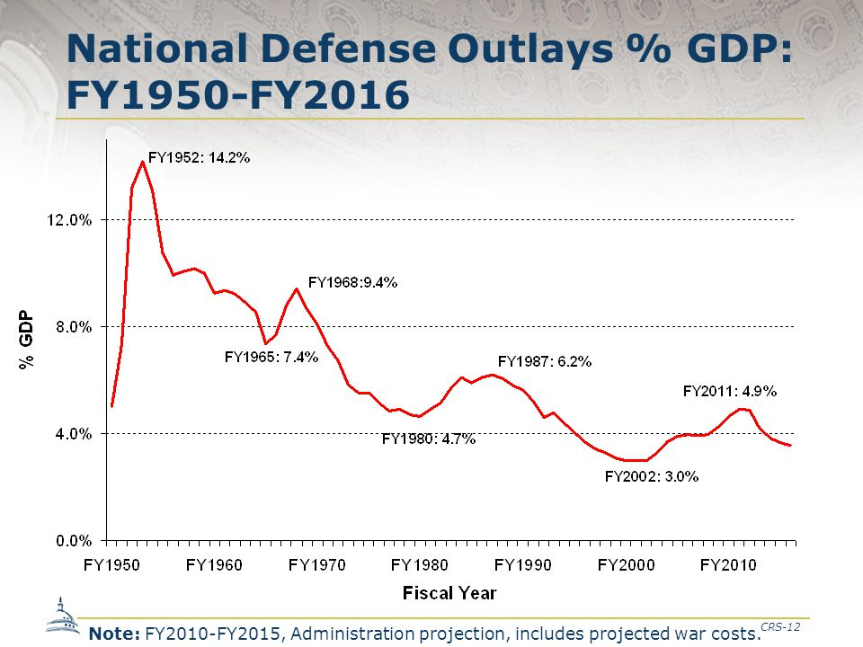 CRS-12 National Defense Outlays % GDP: FY1950-FY2016 Note: FY2010-FY2015, Administration projection, includes projected war costs.