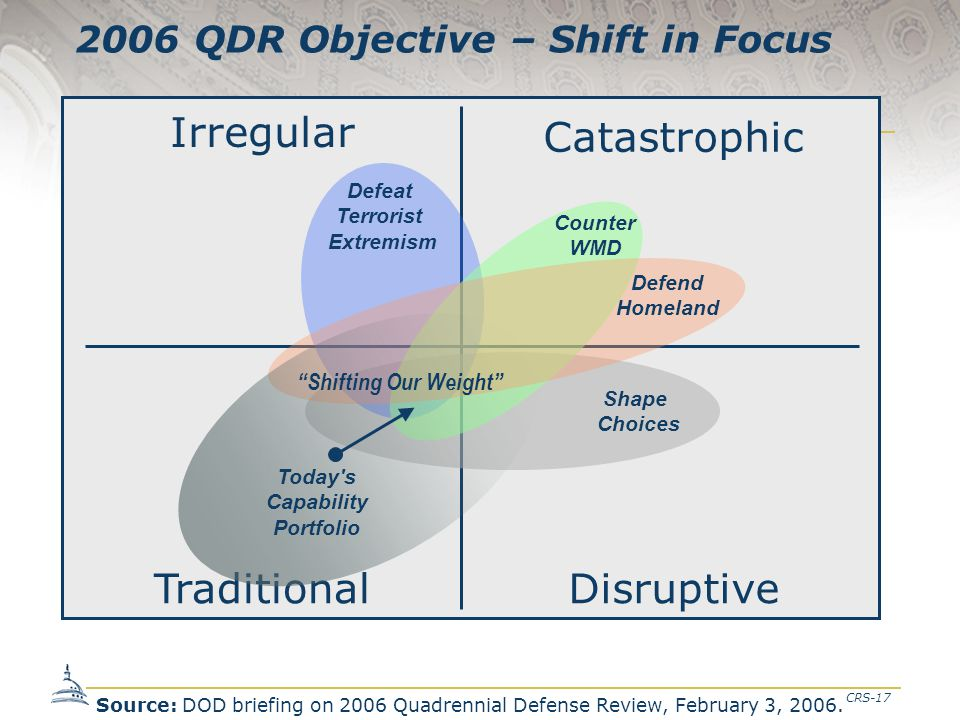 CRS-17 2006 QDR Objective – Shift in Focus Disruptive Traditional Catastrophic Irregular Shape Choices Defeat Terrorist Extremism Counter WMD Defend H