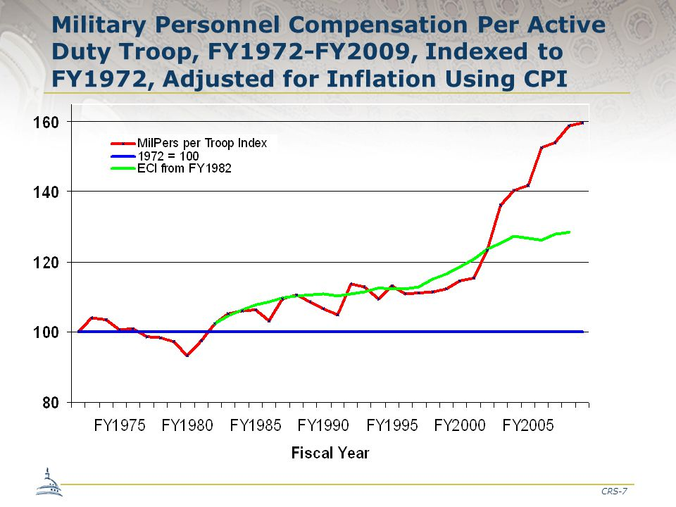 CRS-7 Military Personnel Compensation Per Active Duty Troop, FY1972-FY2009, Indexed to FY1972, Adjusted for Inflation Using CPI