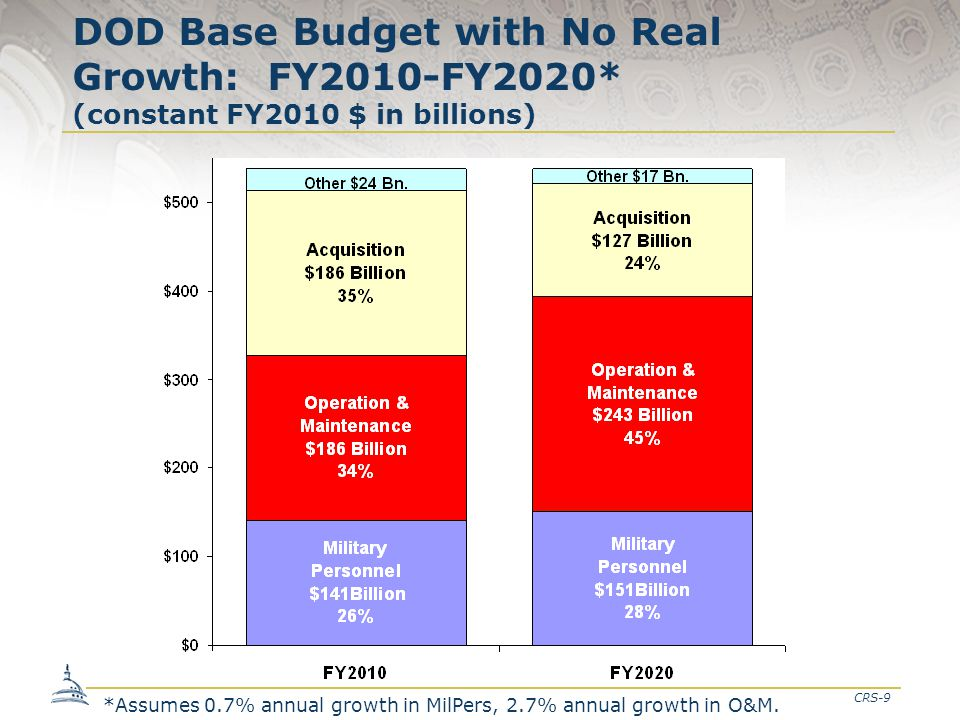 CRS-9 DOD Base Budget with No Real Growth: FY2010-FY2020* (constant FY2010 $ in billions) *Assumes 0.7% annual growth in MilPers, 2.7% annual growth i