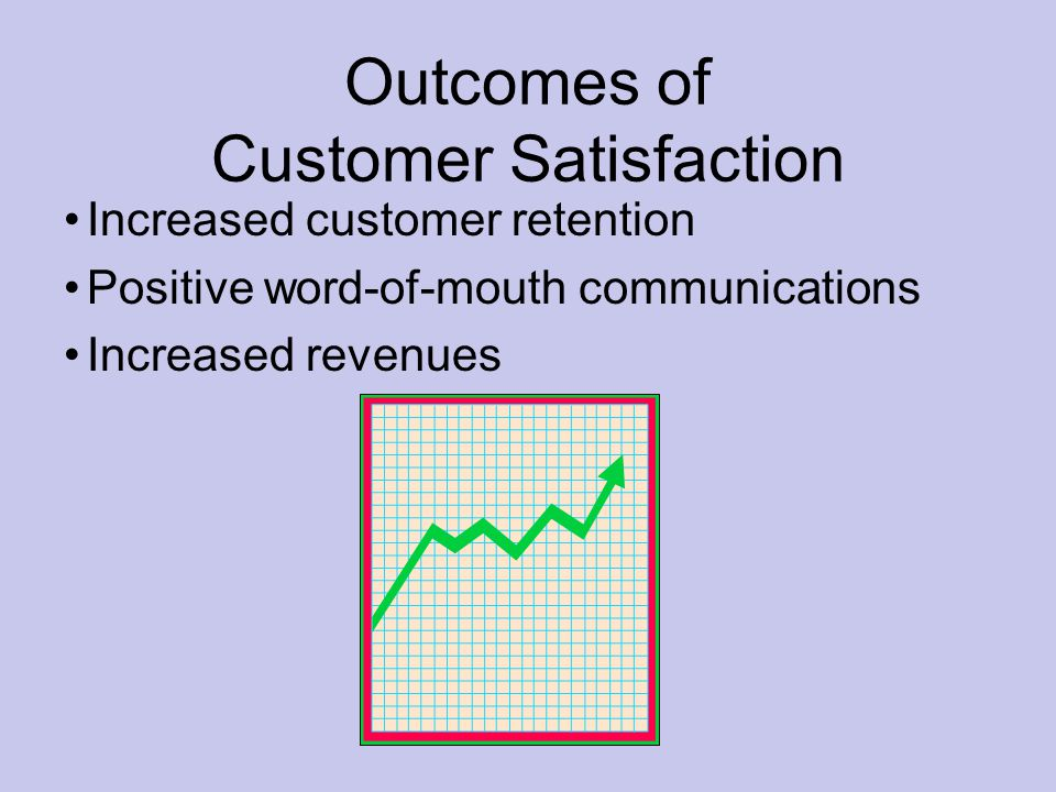 Outcomes of Customer Satisfaction Increased customer retention Positive word-of-mouth communications Increased revenues