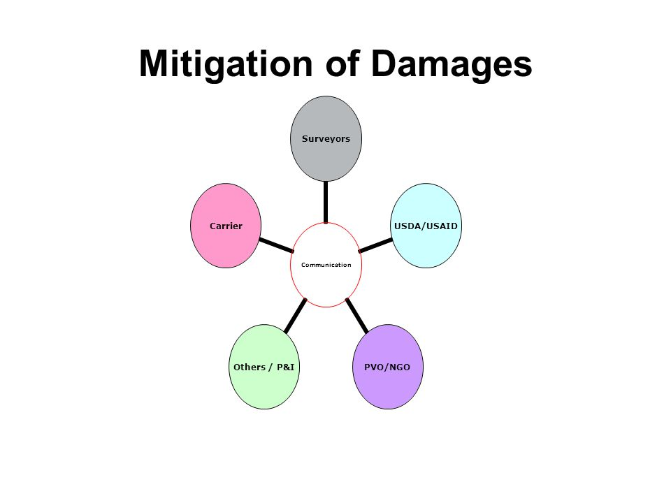 Mitigation of Damages Communication SurveyorsUSDA/USAIDPVO/NGOOthers / P&ICarrier