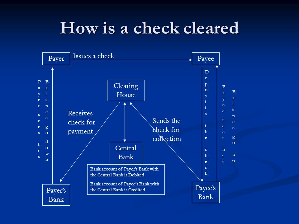 How is a check cleared PayerPayee Payer's Bank Payee's Bank Issues a check Deposits the checkDeposits the check Clearing House Sends the check for col
