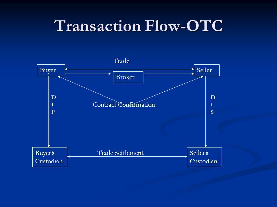 Transaction Flow-OTC BuyerSeller Buyer's Custodian Seller's Custodian Trade Contract Confirmation DIPDIP DISDIS Broker Trade Settlement