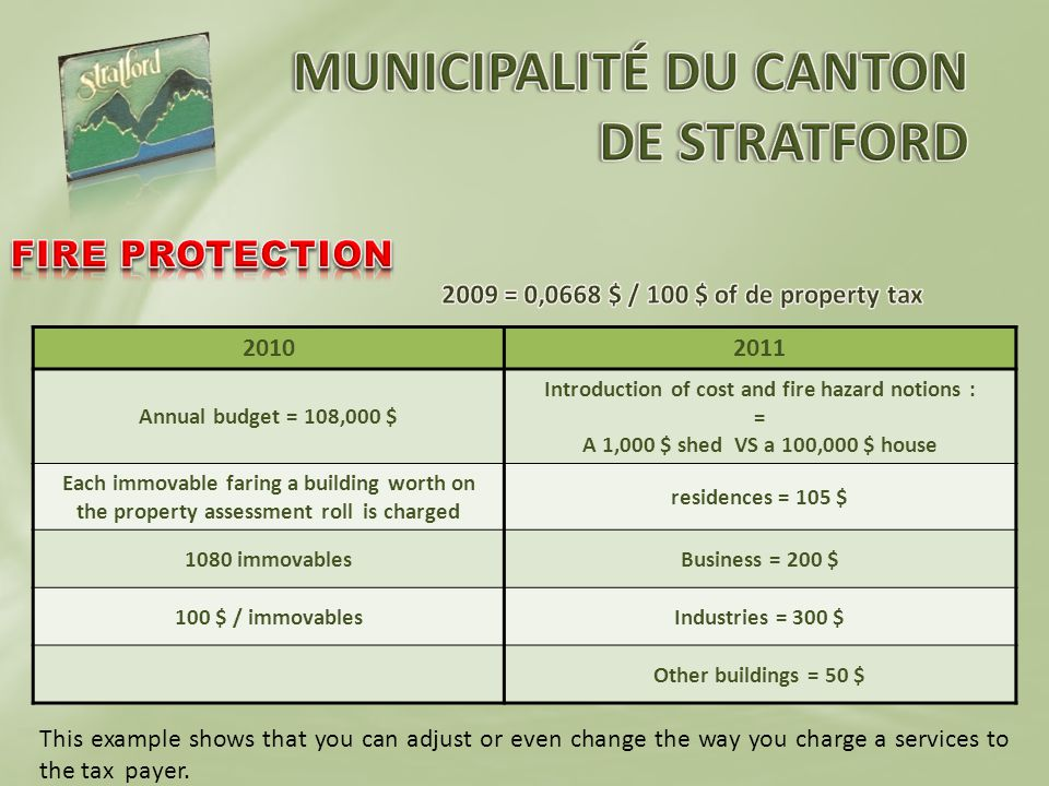 20102011 Annual budget = 108,000 $ Introduction of cost and fire hazard notions : = A 1,000 $ shed VS a 100,000 $ house Each immovable faring a building worth on the property assessment roll is charged residences = 105 $ 1080 immovablesBusiness = 200 $ 100 $ / immovablesIndustries = 300 $ Other buildings = 50 $ This example shows that you can adjust or even change the way you charge a services to the tax payer.