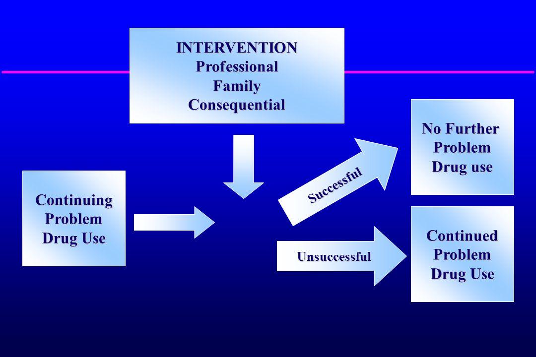 ContinuingProblem Drug Use INTERVENTIONProfessionalFamilyConsequential No Further Problem Drug use ContinuedProblem Drug Use Unsuccessful Successful