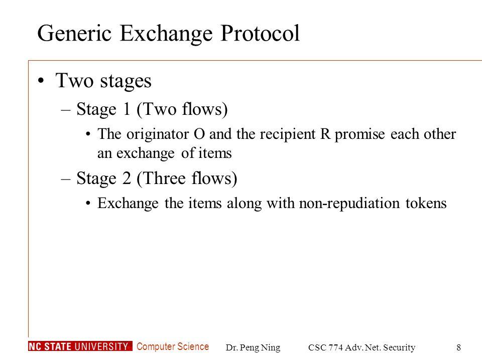 Computer Science Dr.Peng NingCSC 774 Adv. Net. Security19 Exchange Types Public DataConf.
