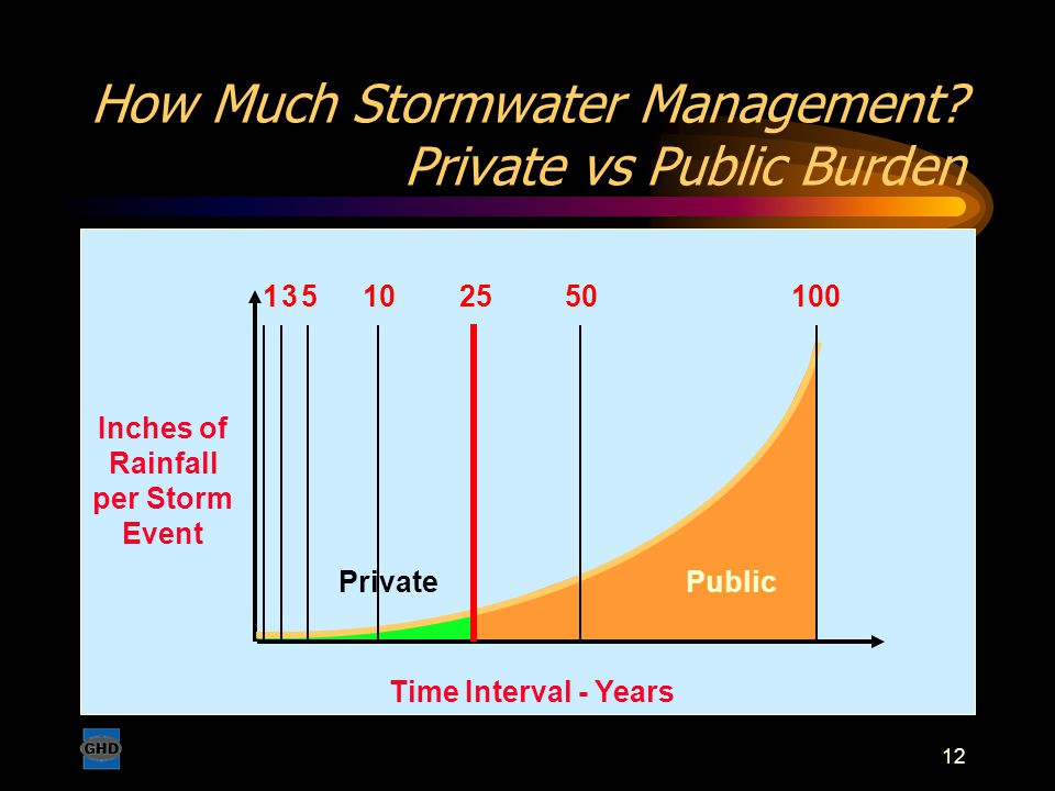12 How Much Stormwater Management? Private vs Public Burden Inches of Rainfall per Storm Event Time Interval - Years 351025100150 PublicPrivate