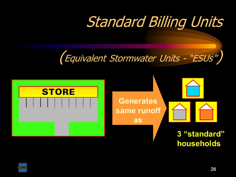 "26 Standard Billing Units ( Equivalent Stormwater Units - ""ESUs"" ) 3 ""standard"" households Generates same runoff as"